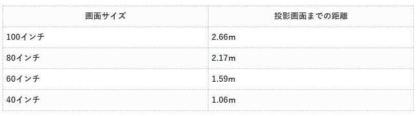 XGIMI MOGO投影距離とサイズ表